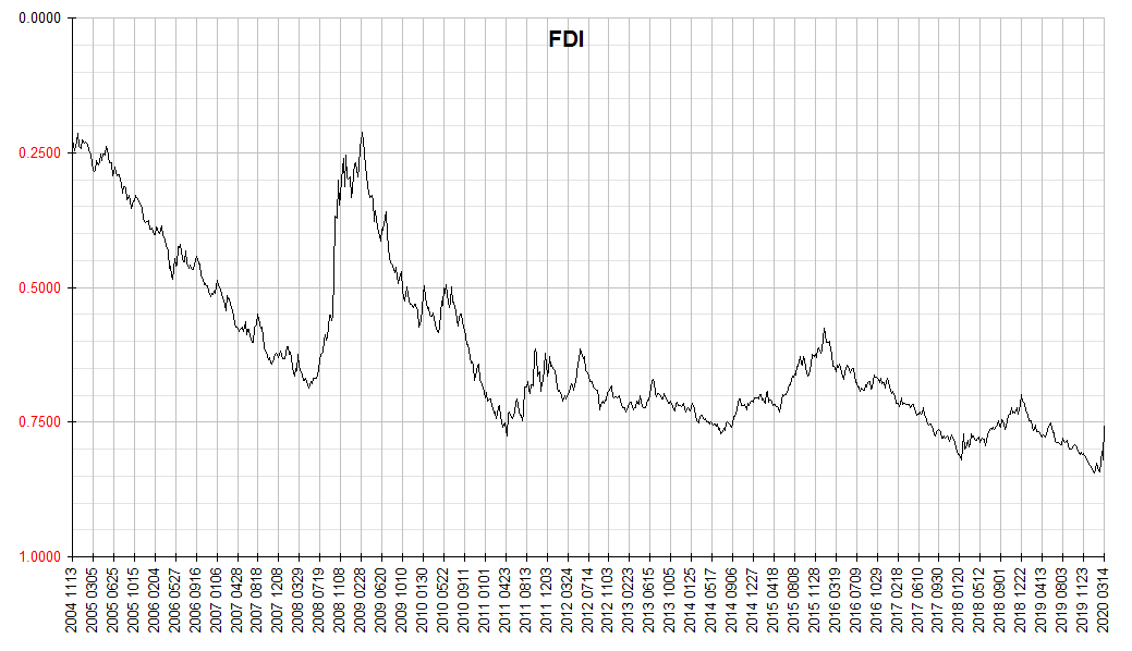 Finster Dollar Index
